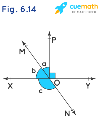 In Fig. 6.14,lines XY and MN intersect at O. If ∠POY = 90° and a : b = 2 : 3, find c.