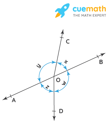 In Fig. 6.16, if x + y = w + z, then prove that AOB is a line.