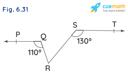 In Fig. 6.31, if PQ    ST, ∠PQR = 110° and ∠RST = 130°, find ∠QRS