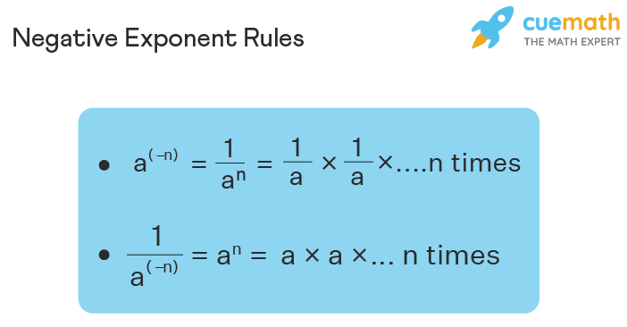 Rules of Negative Exponents
