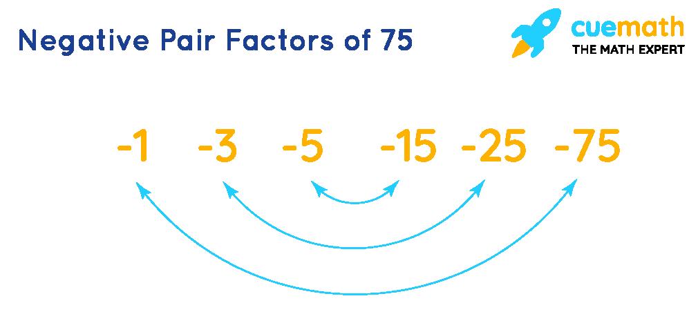 Negative pair factors of 75