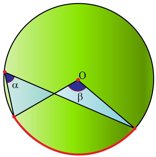 Subtended angles: an arc of the circle shown subtends an angle alpha at a point on the circumference, and an angle beta at the center O