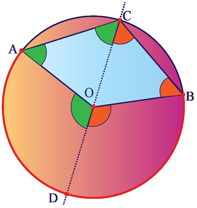 Arc in a circle subtends reflex angle