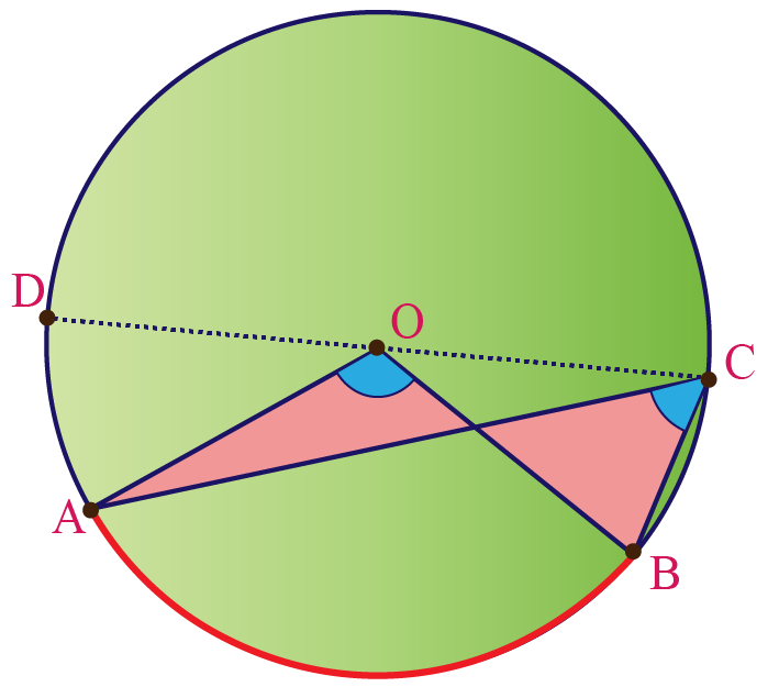 Arc not subtending an angle at the center of a circle