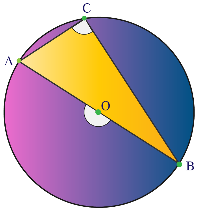 Angle in semi-circle is right angle.