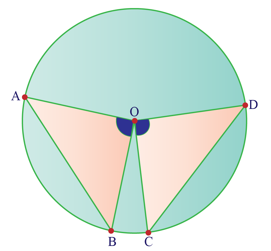 In a circle, chord AB subtends an angle AOB andchord CD subtends an angle COD