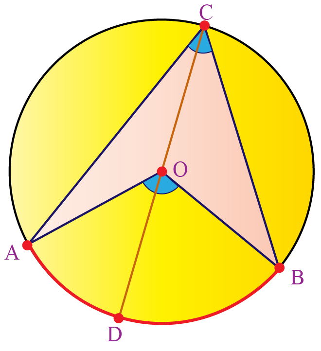 Angle Subtended by an Arc at the Centre of a circle