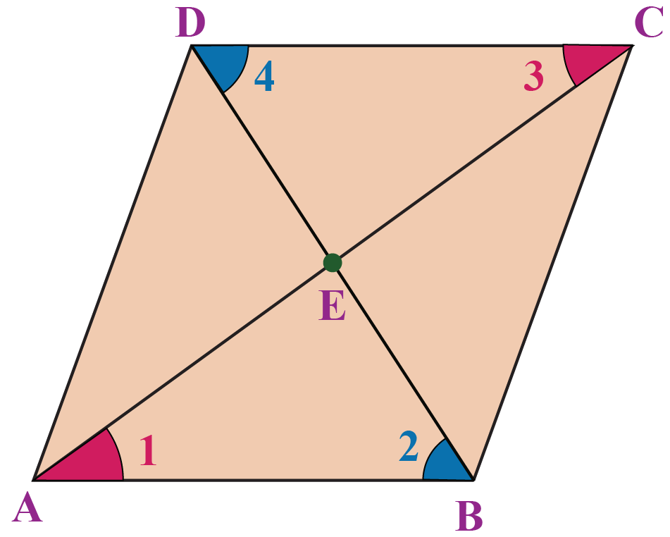 Parallelogram theorems - In a parallelogram ABCD, the diagonals bisect each other.