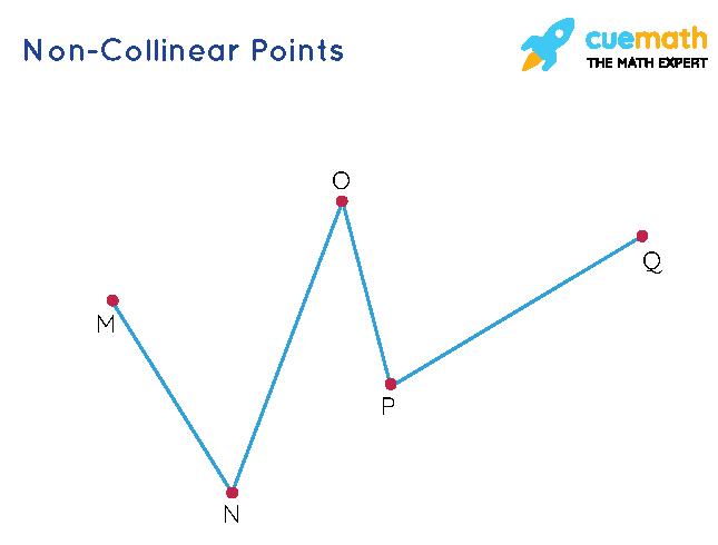 Non- Collinear points