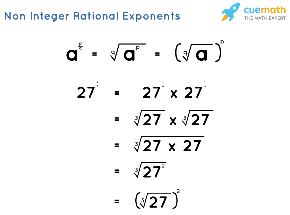 Non Integer Rational Exponents