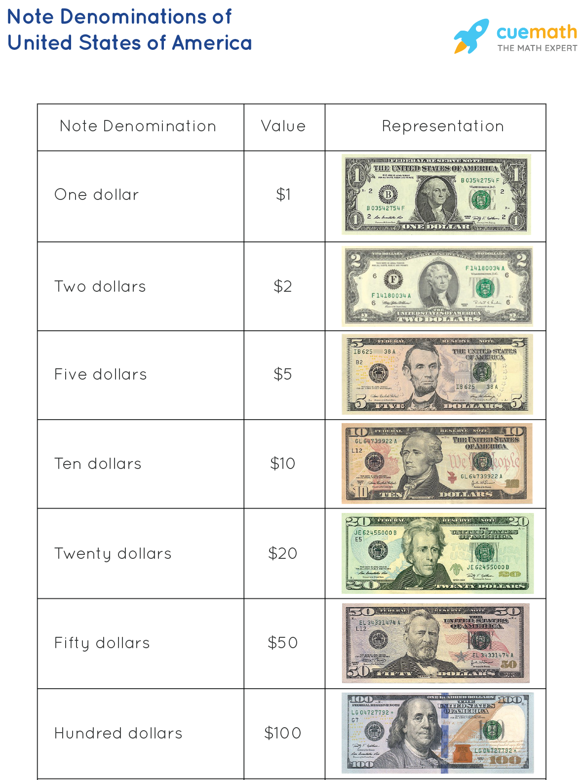 Note Denominations of United States of America