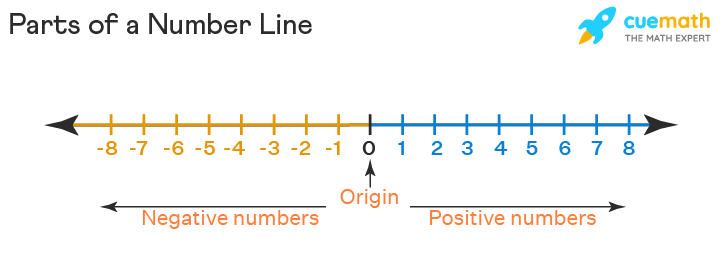 negative and positive number line