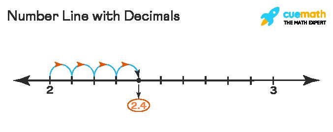 number line with decimals