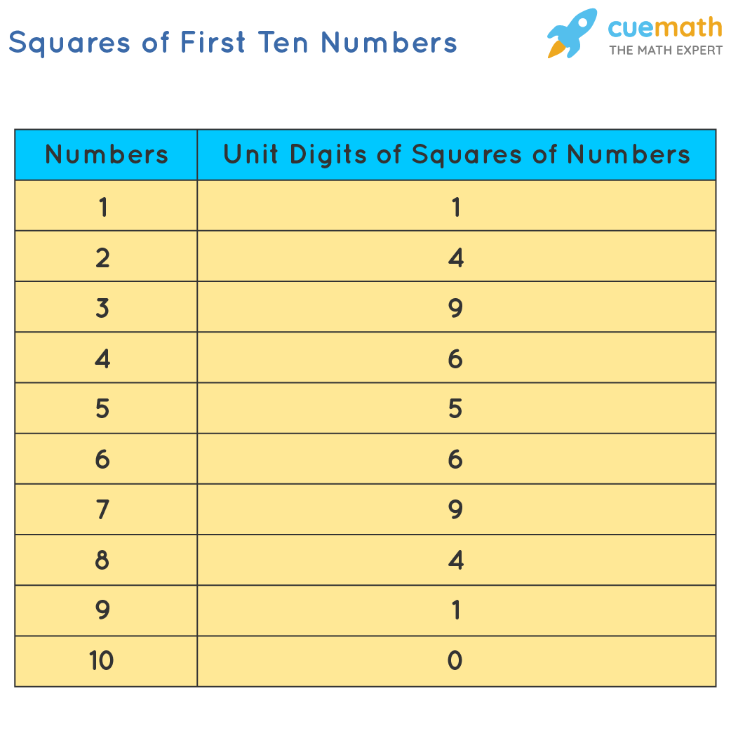 Number and Unit Digits of their Squares