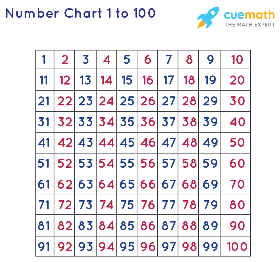 number chart for the numbers starting from 1 to 100.