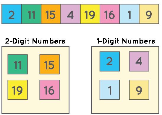 Sorting 2 digit numbers and 1 digit numbers