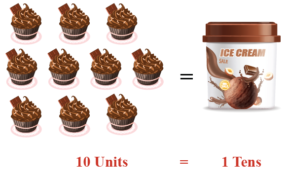 10 ice cream cups make 1 tub of ice cream. Thus, we can say 10 ones equals 1 tens.
