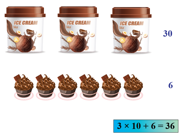 3 tubs of ice cream and 6 cups of ice cream indicate 3 tens and 6 ones make 36
