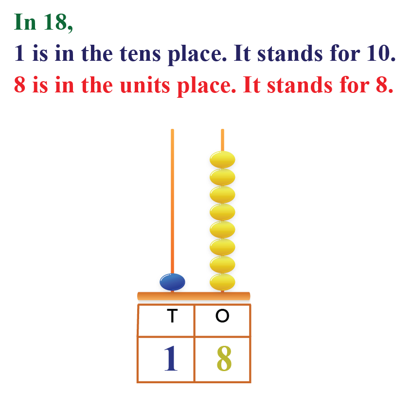 18 in place value chart represented using an abacus