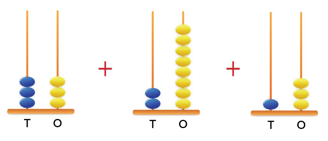 Find the sum of three 2-digit numbers represented by the 3 abacus