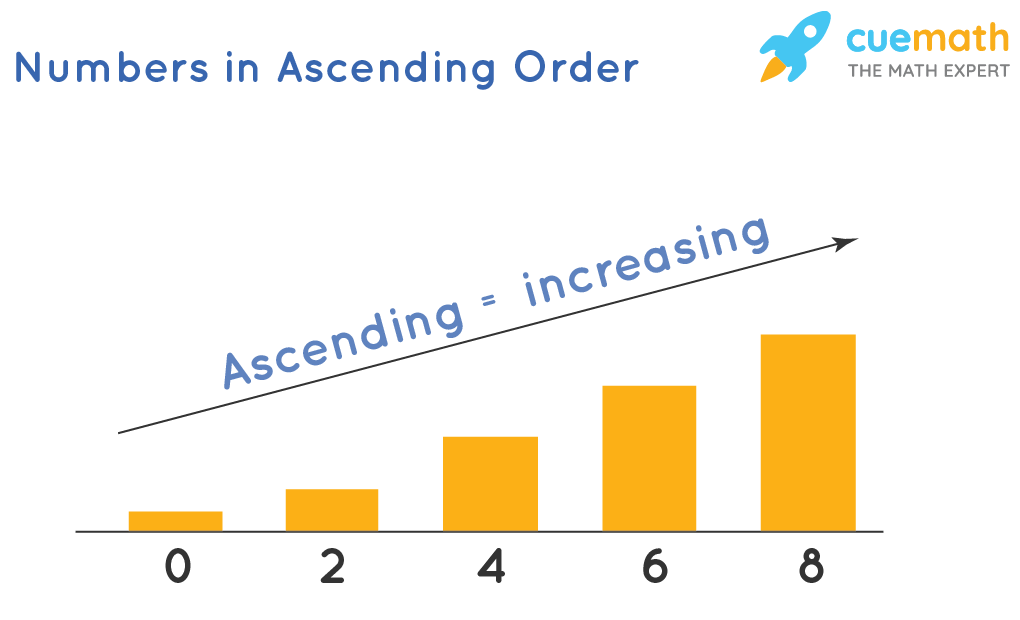Numbers in ascending order