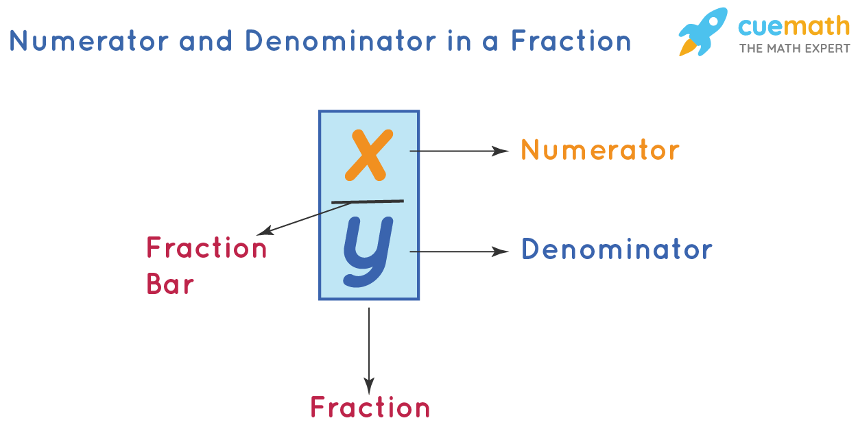 Numerator and Denominator of a Fraction