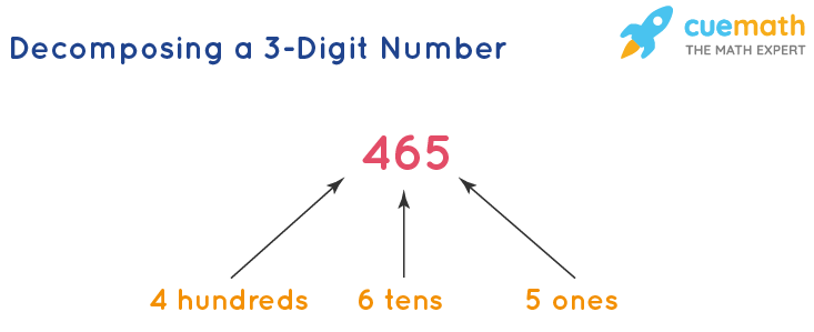 Decomposing a 3-Digit Number