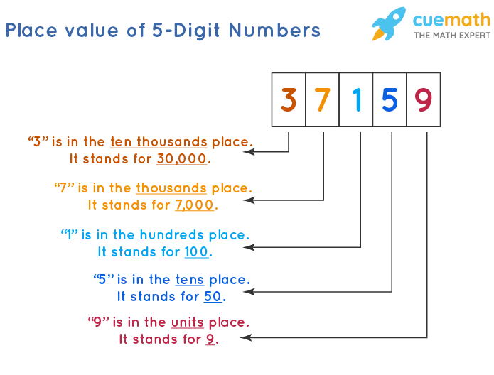 Place Value of Numbers Up to 5-Digits