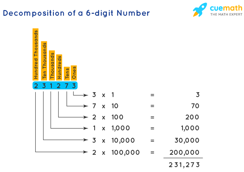 Decomposition of a 6-digit Number