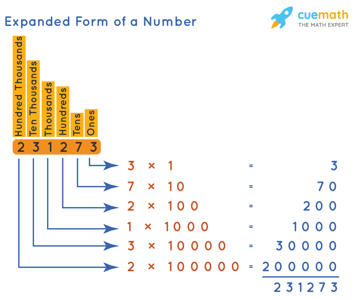 Expanded Form of a Number