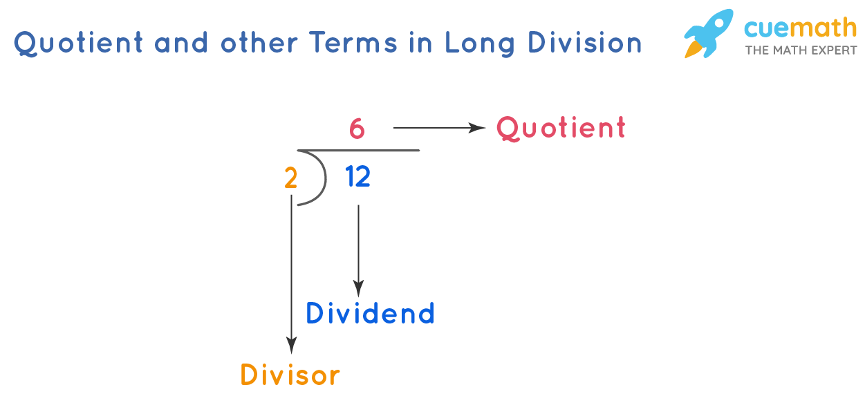 Quotient and Other Terms in Long Division