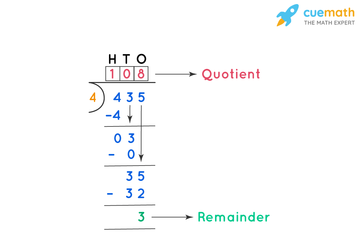 Quotient and Remainder in Long Division