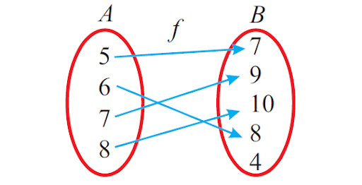 One to one example diagram