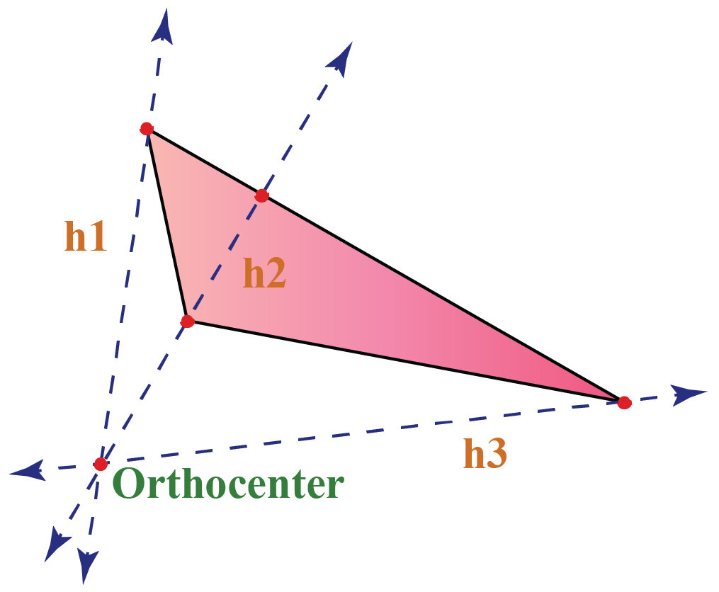 The orthocenter is the point at which all the altitudes of a triangle intersect.