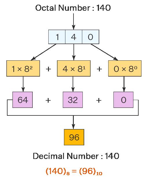 Octal to Decimal Conversion