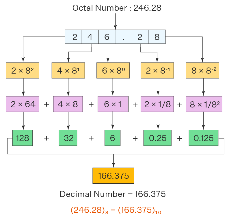 Octal to Decimal With Decimal Point