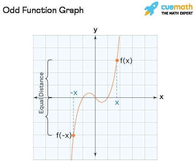 Odd function Graph