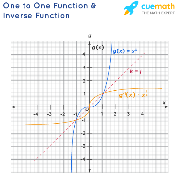 One to One Function and Inverse Function