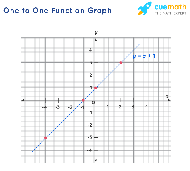 One to One Function Graph
