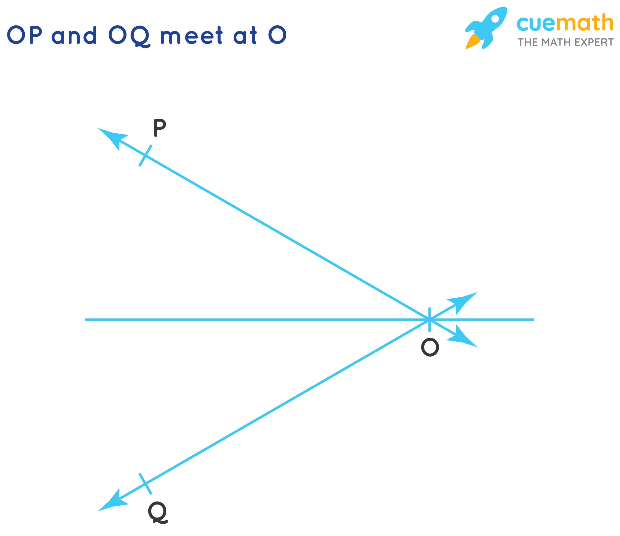 OP and OQ meet at O