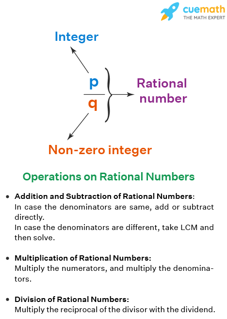 Operations on Rational Numbers