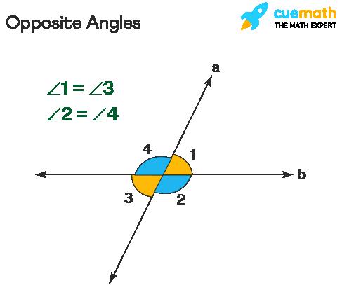 Opposite Angles