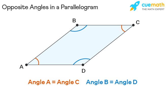 Opposite Angles in a Parallelogram