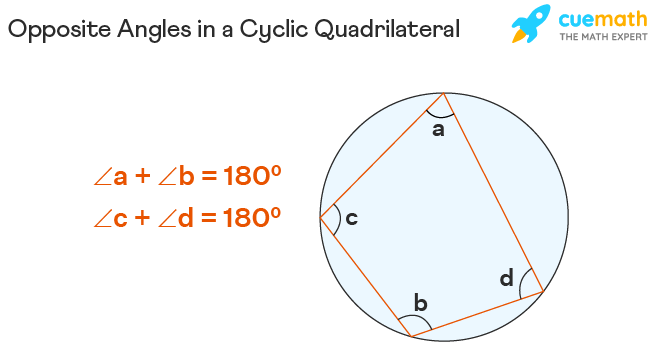 Opposite Angles in a Cyclic Quadrilateral