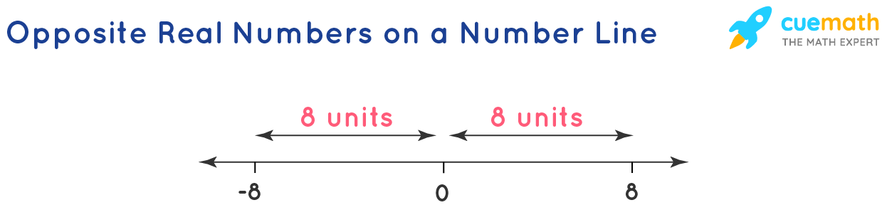 Opposite Real Numbers on a Number Line