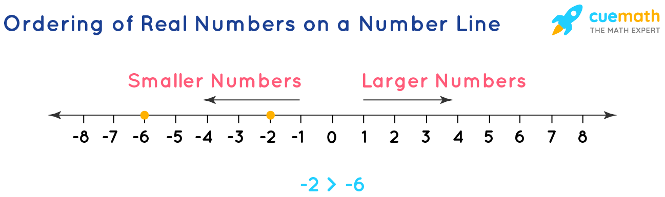 Ordering of Real Numbers on a Number Line