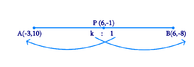 Find the ratio in which the line segment joining