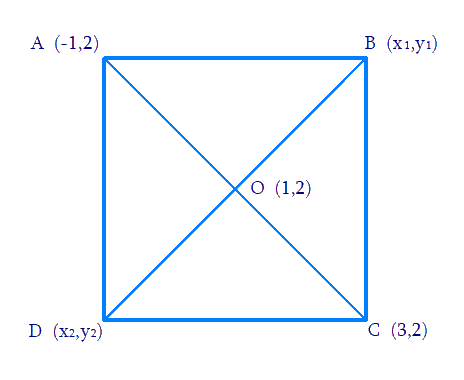 Find the coordinates of the other two vertices