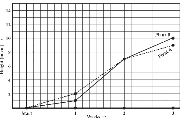 For an experiment in Botany, two different plants, plant A and plant B, were grown under similar laboratory conditions. Their heights were measured at the end of each week for 3 weeks. The results are shown by the following graph.
