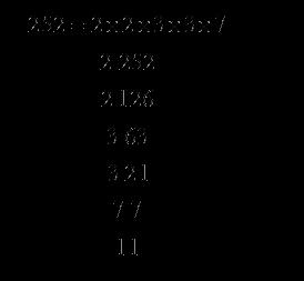 Prime factors of 252